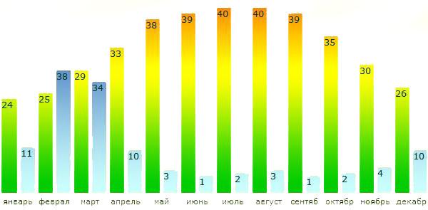 Климат дубай по месяцам квартиры дубай аренда