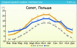 Погода по месям в Польше