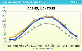 погода по месяцам в Венгрии