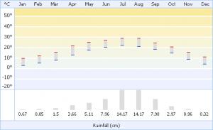 погода по месяцам в Камбоджа