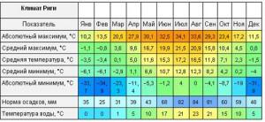 погода по месяцам в Латвии.
