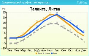 погода по месяцам в Литве