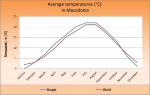 погода по месяцам в Македонии