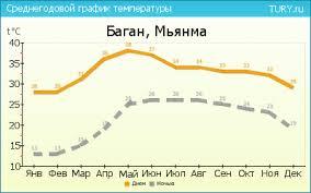 погода по месяцам в Мьянме