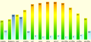 погода по месяцам в Румынии.