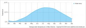 погода по месяцам в Словении