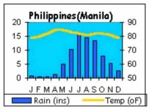 погода по месяцам в Филиппинах
