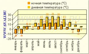 погода по месяцам в Эстонии